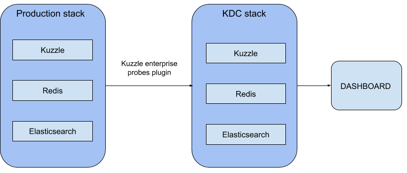 Production-stack-KDC-stack