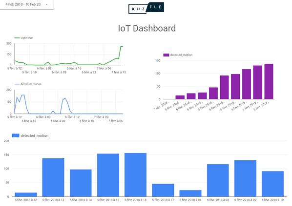 IoT Dashboard in Google Data Studio
