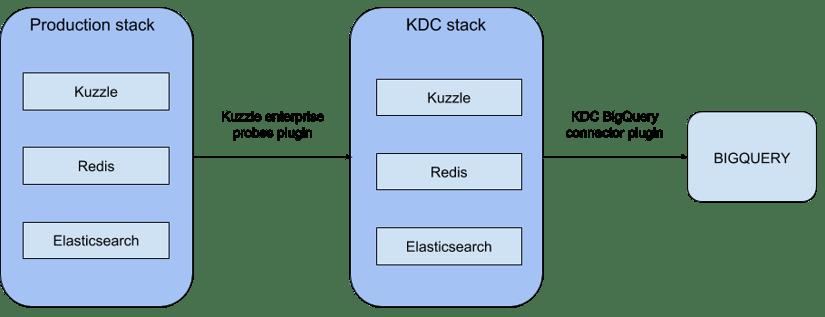 KDC-bigquery-connector plugin
