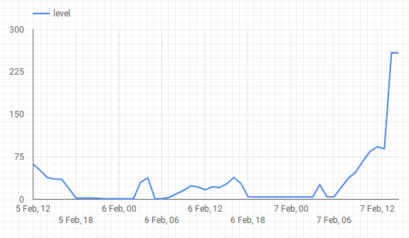chart created in google data studio