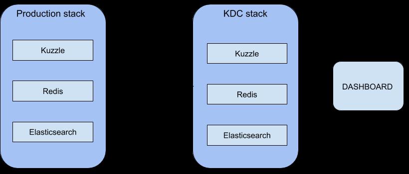 kdc-schema