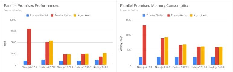 par-promises