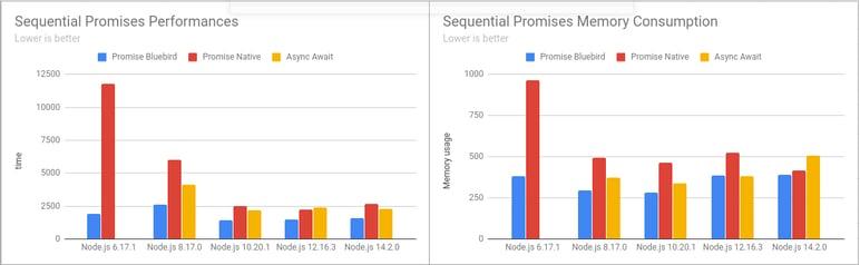 seq-promises